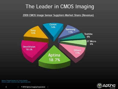 U S Aptina Will Develop High Performance Aps C Sensor
